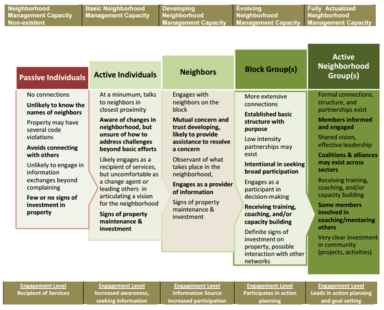 Neighborhood Management Spectrum